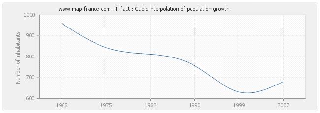 Illifaut : Cubic interpolation of population growth