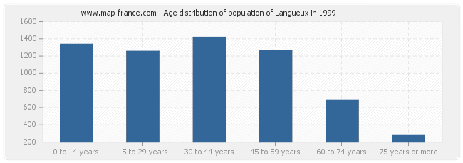Age distribution of population of Langueux in 1999