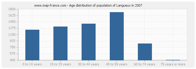 Age distribution of population of Langueux in 2007