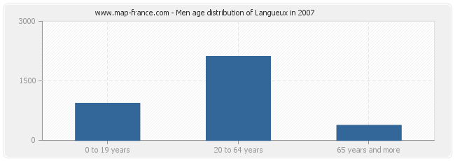 Men age distribution of Langueux in 2007