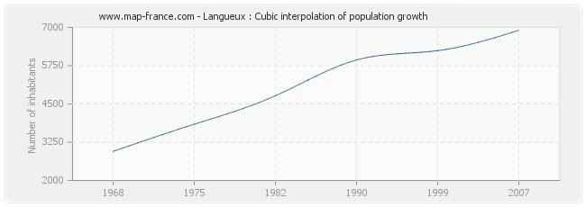 Langueux : Cubic interpolation of population growth