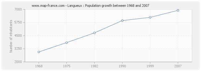Population Langueux