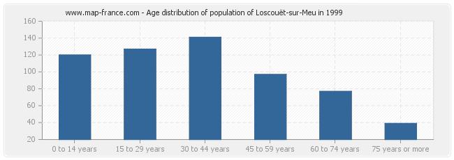 Age distribution of population of Loscouët-sur-Meu in 1999