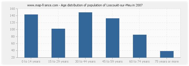 Age distribution of population of Loscouët-sur-Meu in 2007