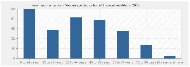 Women age distribution of Loscouët-sur-Meu in 2007