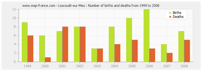 Loscouët-sur-Meu : Number of births and deaths from 1999 to 2008