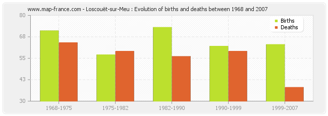 Loscouët-sur-Meu : Evolution of births and deaths between 1968 and 2007