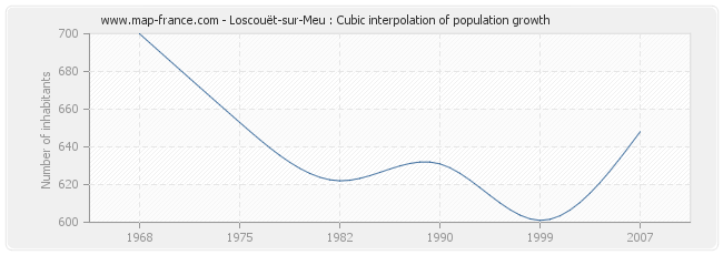 Loscouët-sur-Meu : Cubic interpolation of population growth