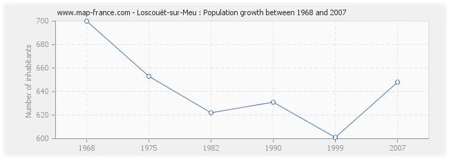 Population Loscouët-sur-Meu