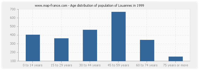 Age distribution of population of Louannec in 1999