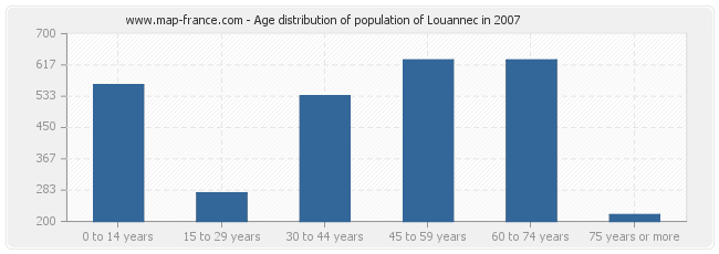 Age distribution of population of Louannec in 2007