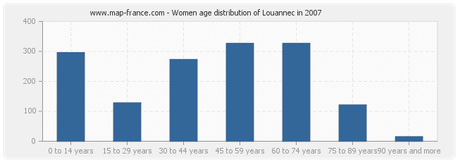 Women age distribution of Louannec in 2007