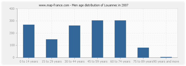 Men age distribution of Louannec in 2007