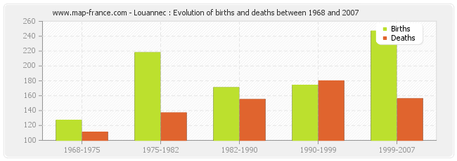 Louannec : Evolution of births and deaths between 1968 and 2007