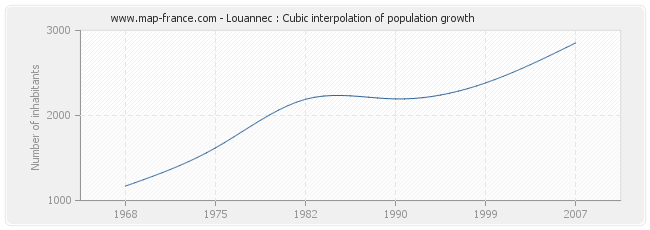Louannec : Cubic interpolation of population growth