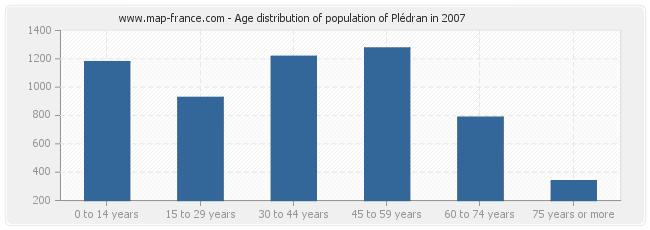 Age distribution of population of Plédran in 2007