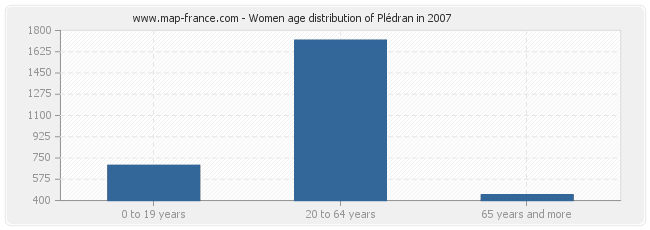 Women age distribution of Plédran in 2007