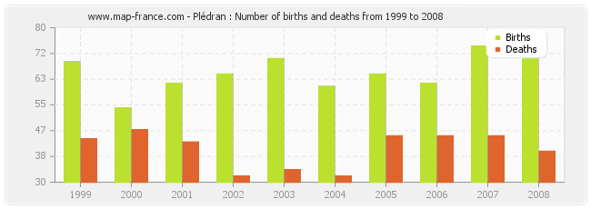 Plédran : Number of births and deaths from 1999 to 2008