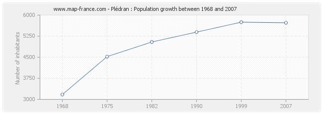 Population Plédran