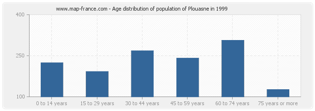 Age distribution of population of Plouasne in 1999