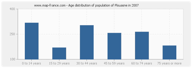 Age distribution of population of Plouasne in 2007