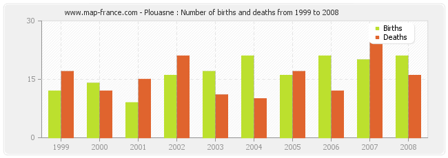 Plouasne : Number of births and deaths from 1999 to 2008