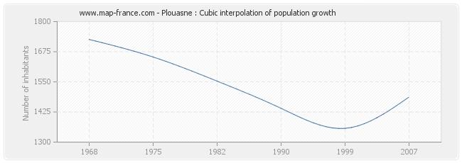 Plouasne : Cubic interpolation of population growth