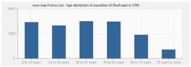 Age distribution of population of Ploufragan in 1999