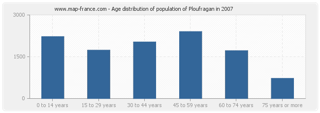 Age distribution of population of Ploufragan in 2007