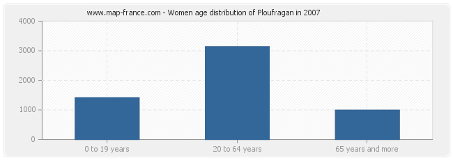 Women age distribution of Ploufragan in 2007