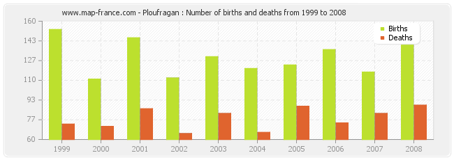 Ploufragan : Number of births and deaths from 1999 to 2008