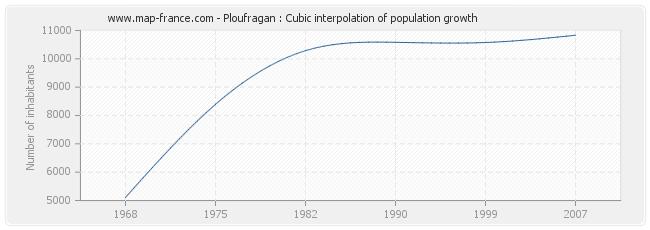 Ploufragan : Cubic interpolation of population growth
