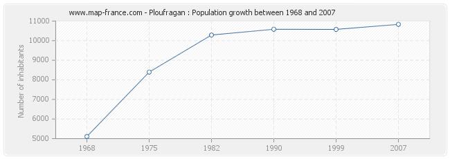 Population Ploufragan