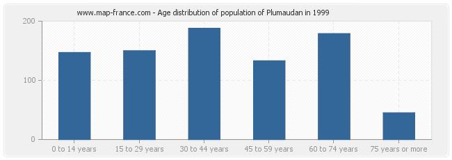 Age distribution of population of Plumaudan in 1999