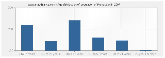 Age distribution of population of Plumaudan in 2007