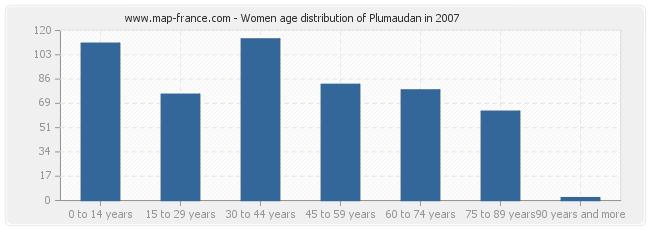 Women age distribution of Plumaudan in 2007