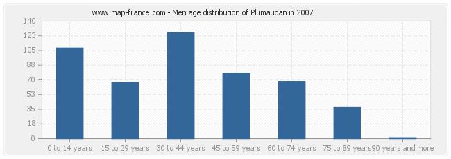 Men age distribution of Plumaudan in 2007