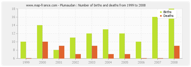 Plumaudan : Number of births and deaths from 1999 to 2008