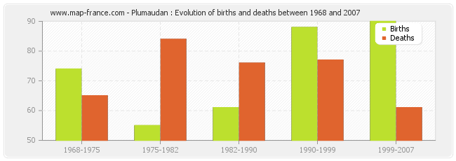 Plumaudan : Evolution of births and deaths between 1968 and 2007