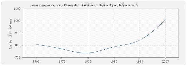 Plumaudan : Cubic interpolation of population growth