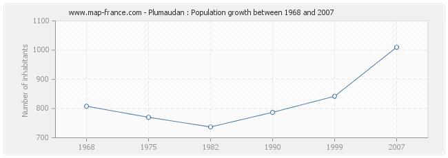 Population Plumaudan
