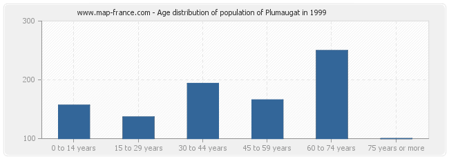 Age distribution of population of Plumaugat in 1999