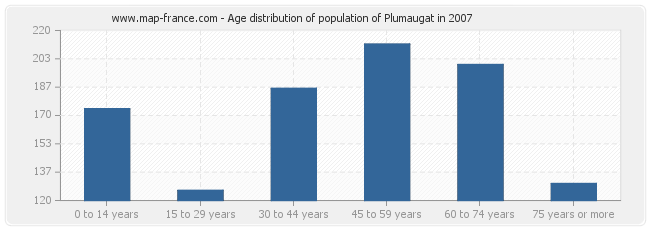 Age distribution of population of Plumaugat in 2007