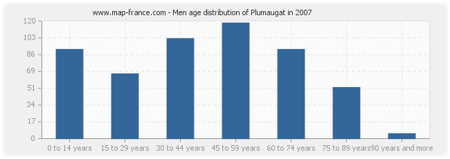 Men age distribution of Plumaugat in 2007
