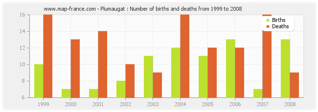 Plumaugat : Number of births and deaths from 1999 to 2008