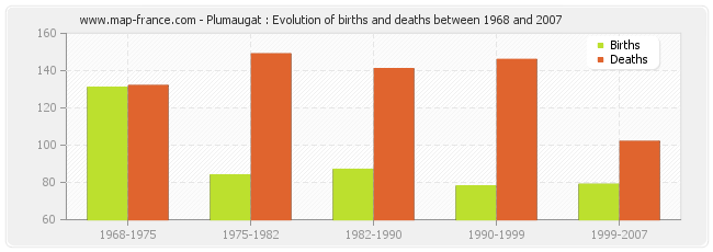 Plumaugat : Evolution of births and deaths between 1968 and 2007