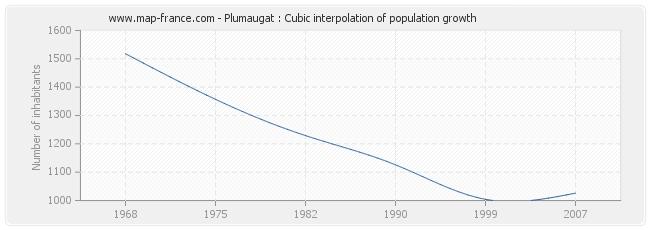 Plumaugat : Cubic interpolation of population growth