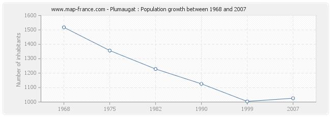 Population Plumaugat