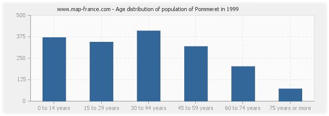 Age distribution of population of Pommeret in 1999