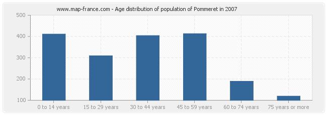 Age distribution of population of Pommeret in 2007